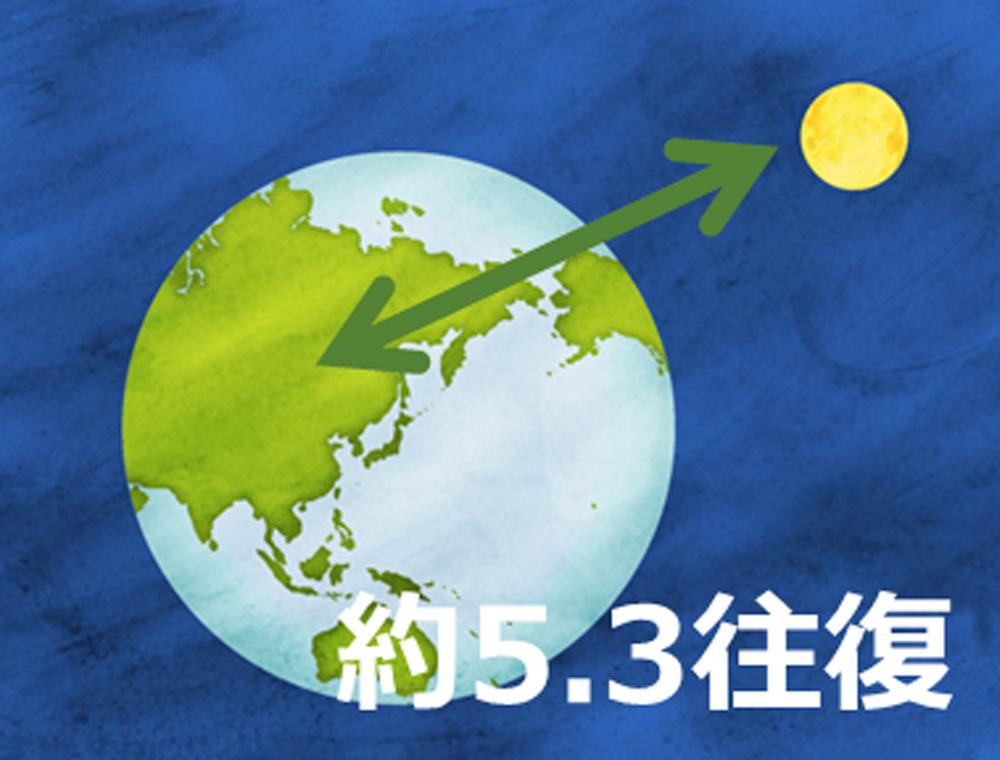 1年間分のビーフンをつなげると月と地球を約5