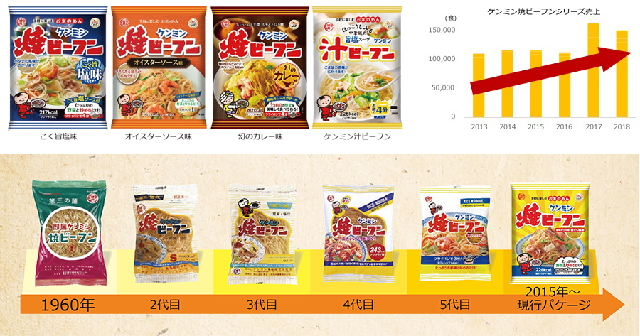創業70周年のケンミン食品 新商品の3-5月の売上が好調 3月1日発売の「ケンミン焼ビーフン幻のカレー味」が販売計画比148%を達成