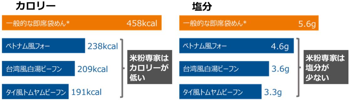 〜おうちごはんでアジアン・プチトリップ〜エスニック袋めん 新『米粉専家(ビーフンせんか)』9月1日発売