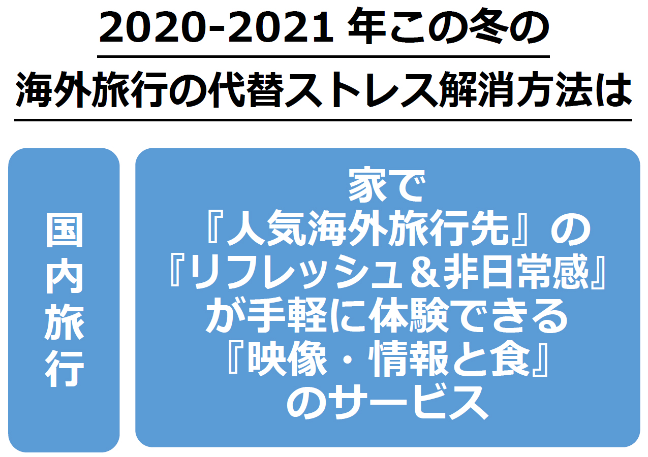 Withコロナ2020-2021年冬シーズン 海外旅行の代替ストレス解消方法を解明