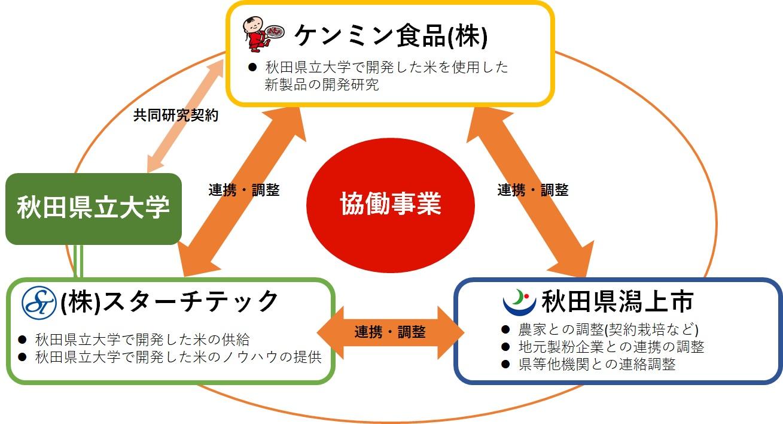 日本の米離れ改善と秋田米の消費拡大に向けて ケンミン食品が秋田県潟上市、スターチテックと包括連携協定を締結