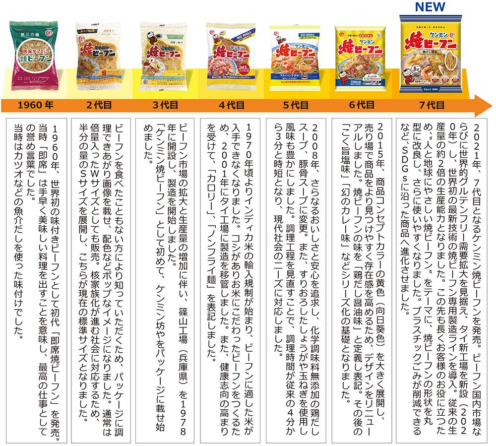 1960年初代誕生から『7代目ケンミン焼ビーフン』が3/1デビュー!四角から丸型に変更し、SDGs(健康維持・環境保護)などに対応した次世代型商品に一新