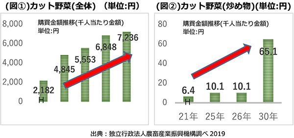 カット野菜市場の更なる拡大のために(図①②)