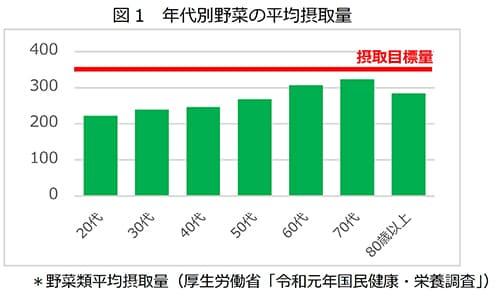 図1 年代別野菜の平均摂取量