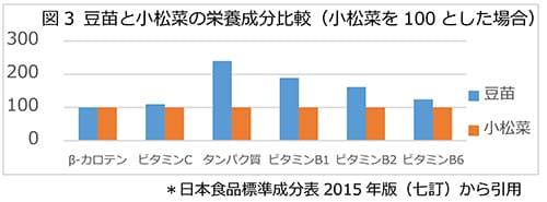 図3 豆苗と小松菜の栄養成分比較(小松菜を100とした場合)
