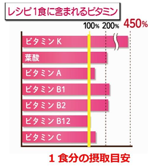 ※日本食品標準成分表2015版 (7訂)から引用。