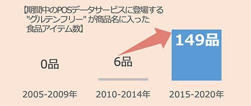 資料①:グルテンフリーアイテム数は長期トレンドで拡大。