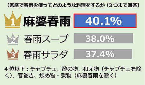 ③資料2:麻婆春雨は家庭の春雨料理の人気No.1メニュー。