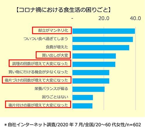 資料①:食事作りの家事負担の増加とメニューのマンネリ化が悩み