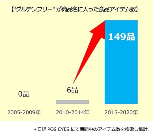 資料②:グルテンフリーアイテム数は長期トレンドで拡大